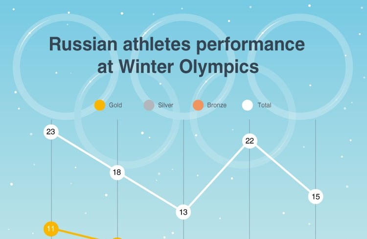 Russian athletes performance at Winter Olympics