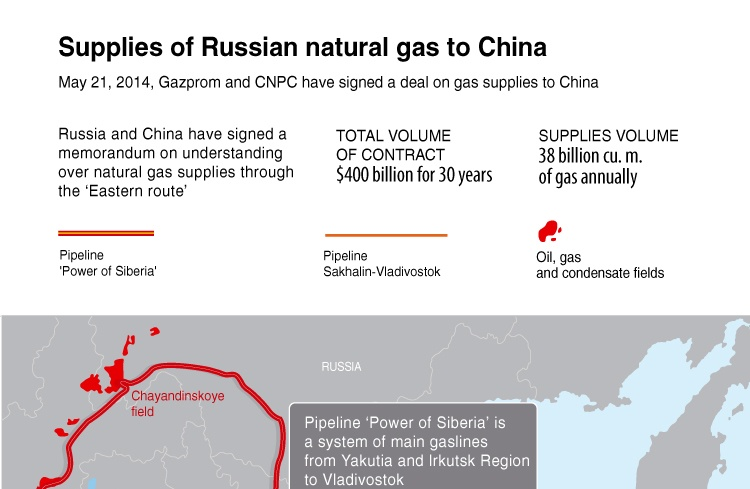 Supplies of Russian natural gas to China