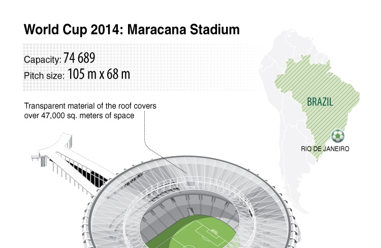 World Cup 2014: Maracana Stadium