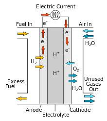 Example of a fuel cell operating on hydrogen and oxygen. It converts chemical energy not into heat (as would be the case if hydrogen was burned in a burner), but into electricity. These devices were used on the Apollo lunar modules, and the Space Shuttle and Buran spacecraft systems